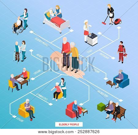 Elderly People Nursing Home Assistance  Isometric Flowchart With Medical Care Recreation Gym Physica