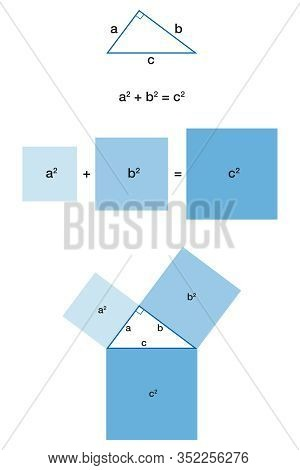 Right Triangle And The Pythagorean Theorem. Pythagoras Theorem. The Biggest Square, The One On The H