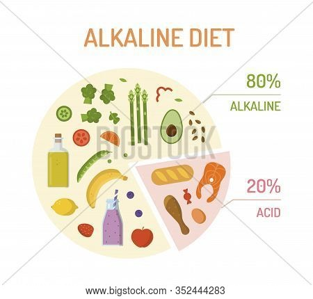 Pie Chart With Percentages With Alkaline And Acidic Products. Alkaline Diet Concept. Flat Design. Ve