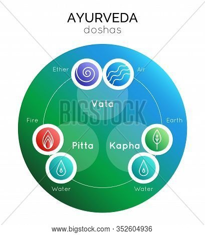 Vector Illustration With Set Of Isolated Ayurveda Symbols And Body Types In Gradient Colors For Use