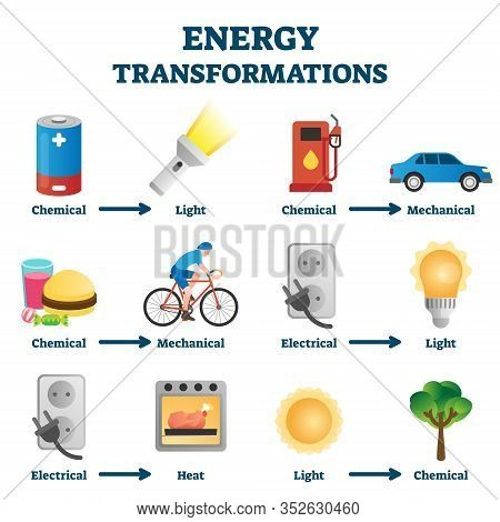Energy Transformation Example Vector Illustrations. Physics Educative Explanation Guide With Chemica