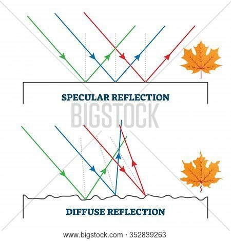 Specular And Diffuse Reflection, Vector Illustration Diagram. Reflected Light Angle Related To The S