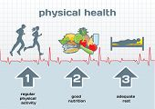 Physical Health diagram: physical activity good nutrition adequate rest poster