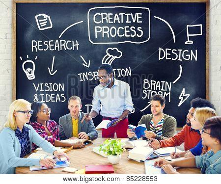 Creative Process Design Vision Brainstorm Concept poster
