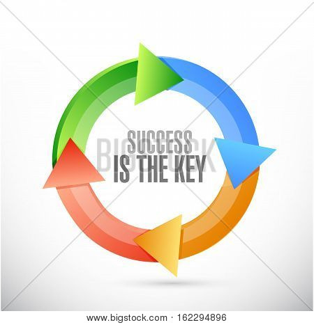Success Is The Key Cycle Sign Concept