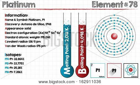 Large and detailed infographic of the element of Platinum. poster