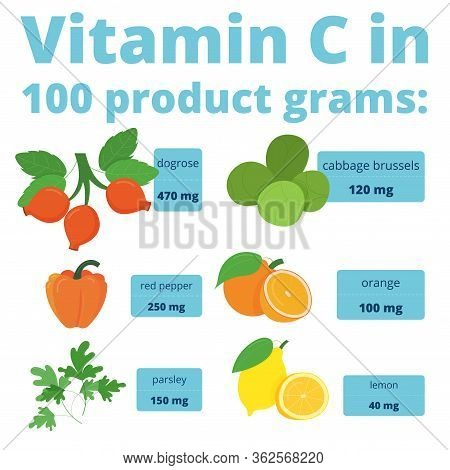 Useful Infographics Vitamin C. Products Containing Vitamin. Daily Norm. Symptoms Of Deficiency. Vect