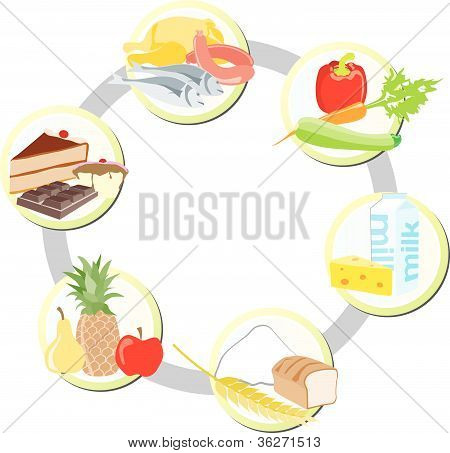 The food in groups: meat, poultry and fish + vegetables+ milk and dairy + cereals + friut + sweets a