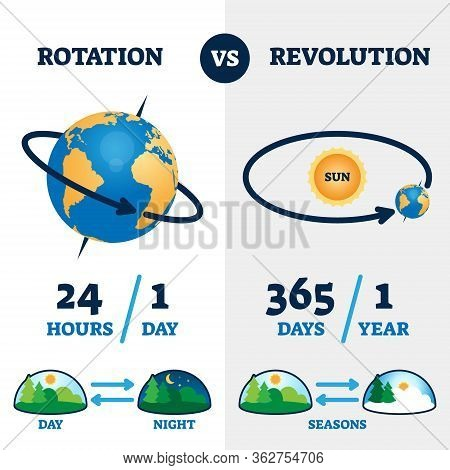 Rotation Vs Revolution Vector Illustration. Labeled Earth Movement System Explanation Scheme. Educat