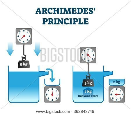 Archimedes Principle Vector Illustration. Buoyant Force Physics Experiment Explanation. Immersed Bod