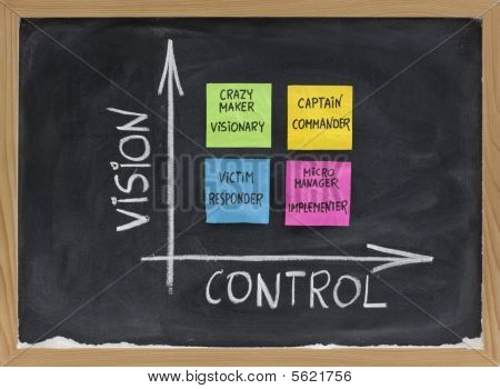 self-management matrix as function of vision and control with victim (responder) crazy maker (visionary) micromanager (implementer) captain (commander); presented on blackboard with sticky notes and white chalk poster