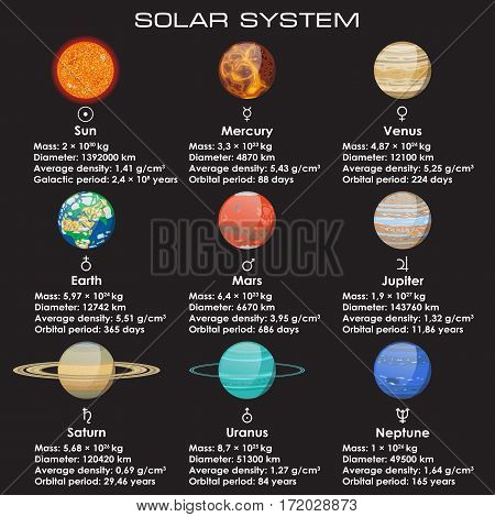 Objects of Solar System. Their orbital and physical characteristics
