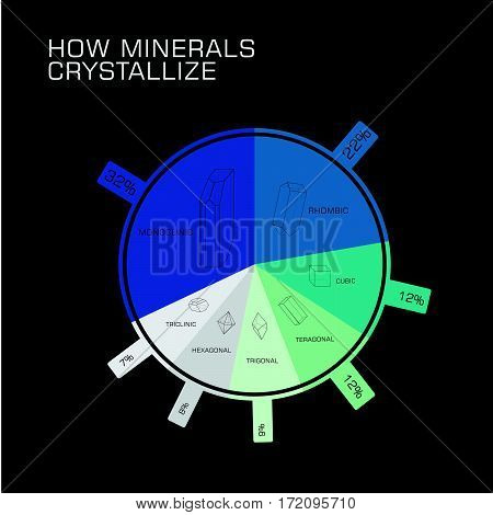 How minerals crystallize illustration vector percent chart
