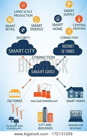 The connections between the Smart City Internet of things and the Smart Grid represented on a white backround.Every Smart Grid element represents Smart City and Internet of things atributes.