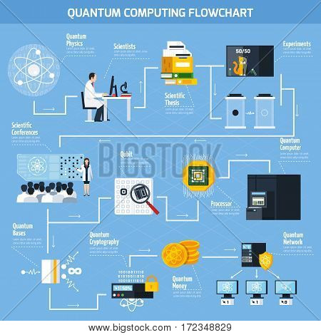 Quantum computing flowchart template with elements of scientific and practical applications flat vector Illustration