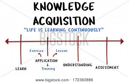 Education College Literacy Knowledge Acquisition