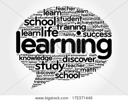 Learning Think Bubble word cloud business concept poster
