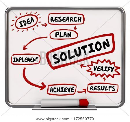 Solution Problem Solving Implement Idea Fix Issue Diagram 3d Illustration