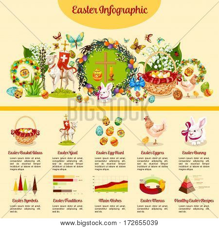 Easter infographic. Easter holiday traditions infochart with pie chart, line and bar graph, stacked pyramid diagram and hand drawn Easter rabbit, egg hunt basket, chicken, cross, flowers, lamb symbols