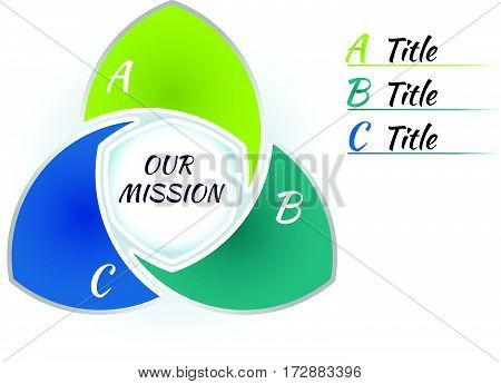 Colorful circle infographic template 3 steps and central element. Flower spiral form parts with letter. Title inscriptions outside graph. Vector illustration.