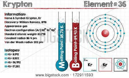 Large and detailed infographic of the element of Krypton.