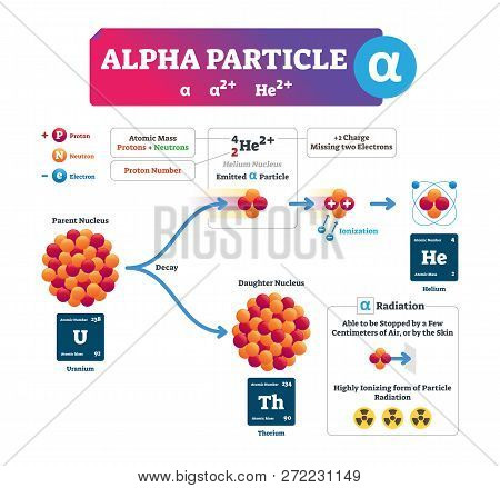 Alpha Particle Vector Illustration. Labeled Atomic Ion Process Explanation Infographic. Structure Sc