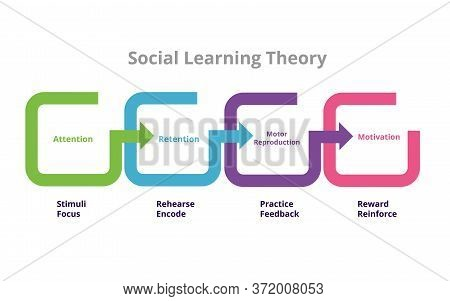 Social Learning Theory Bandura Four Stages Mediation Process In Social Learning Theory Attention Ret