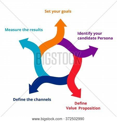 Employer Branding Strategy Set Your Goals Your Candidate Persona Define Value Proposition Define The