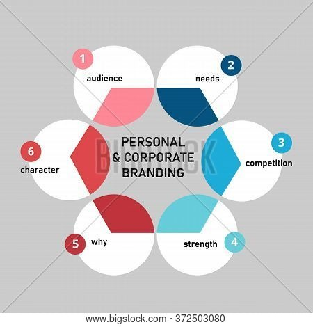 Personal Corporate Branding Audience Needs Competition Strength Why Character In Diagram Flat Style.
