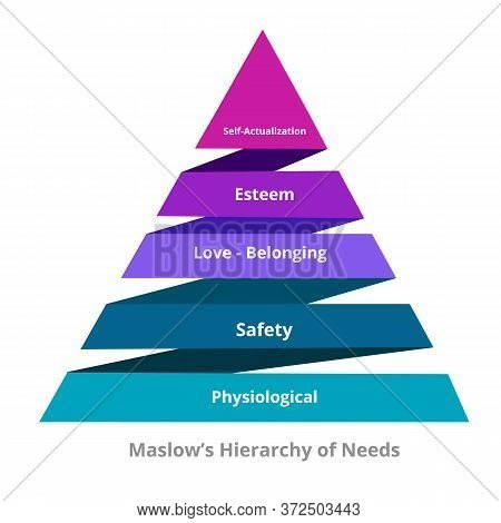 Maslow Hierarchy Of Needs Physiological Safety Love Belonging Esteem Self Actualization In Pyramid D