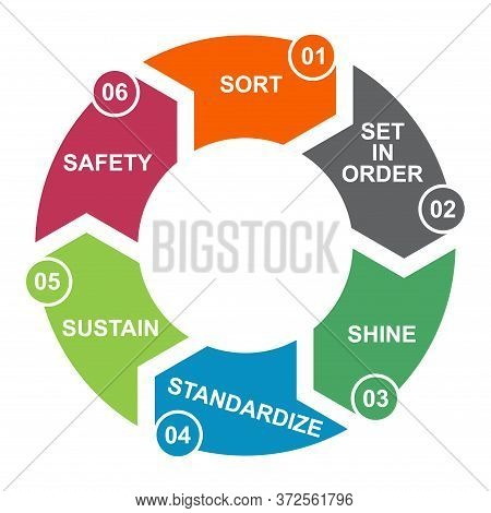 6s Process For Company. Sort, Shine, Sustain, Standardize, Set In Order , 5 Method , Vector Concept