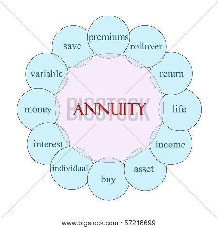 Annuity Circular Word Concept