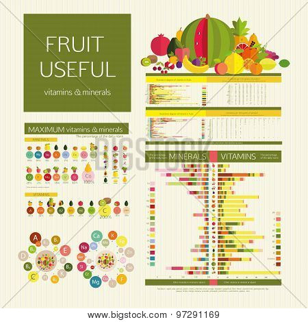 Usefulness of fruit. Table calorie fruits and food component: dietary fiber proteins fats and carbohydrates. poster