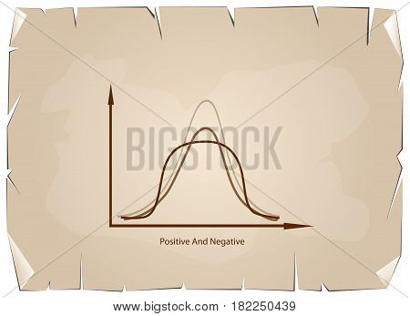 Business and Marketing Concepts Positive and Negative Distribution Curve or Normal Distribution Curve and Not Normal Distribution Curve on Old Antique Vintage Grunge Paper Texture Background.