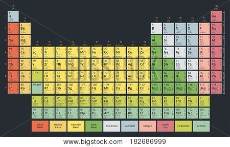 Periodic Table of the Chemical Elements (Mendeleev's table) modern flat pastel colors on dark background