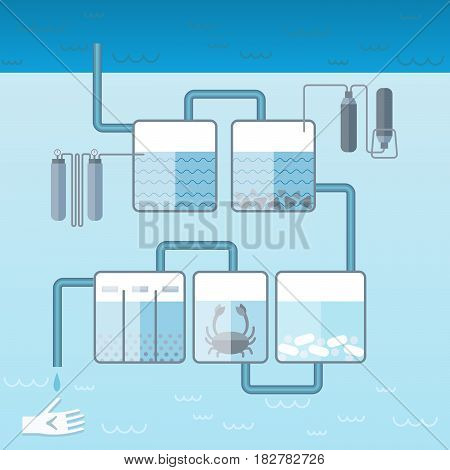 Flat water cleaning system template with tanks of liquid pipeline filters crab and pills vector illustration
