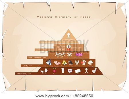 Social and Psychological Concepts, Illustration of Maslow Pyramid Diagram with Five Levels Hierarchy of Needs in Human Motivation on Old Antique Vintage Grunge Paper Texture Background.