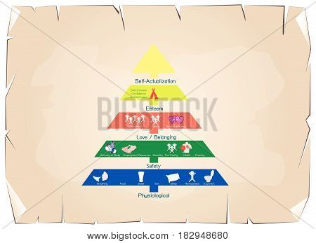 Social and Psychological Concepts, Illustration of Maslow Pyramid Chart with Five Levels Hierarchy of Needs in Human Motivation on Old Antique Vintage Grunge Paper Texture Background.