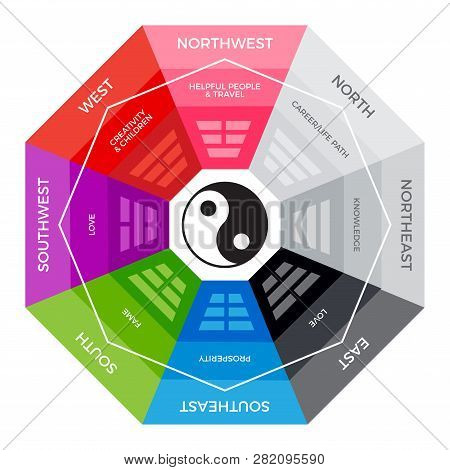 A Colorful Compass For Chinese Metaphysics Purpose