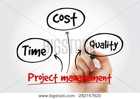 Project Management Mind Map With Marker, Business Concept Background
