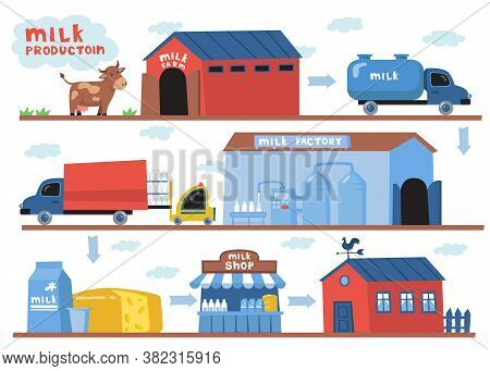 Milk Production Process Set. Trucks Between Farm With Cow And Dairy Factory, Milk And Cheese Shop An