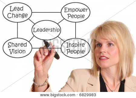 Female executive drawing leadership diagram on a whiteboard poster