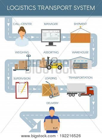 Logistics transport scheme concept with different steps of process from order to delivery to customer vector illustration