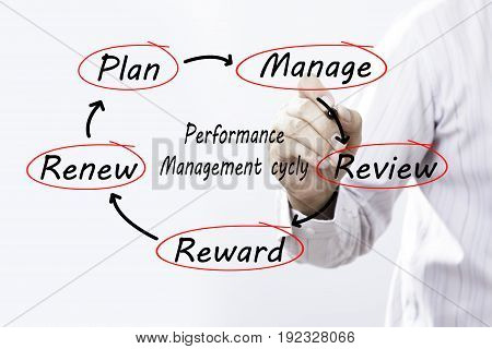 Businessman drawing Performance Management Cycly schema on screen