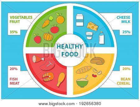 Healthy food infographic in flat style. Vector set of food icons and design elements.