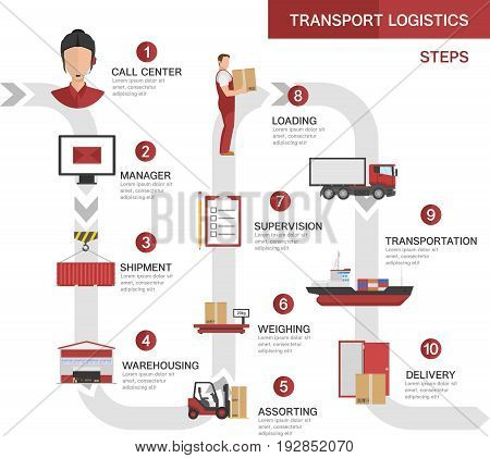 Transport logistics processes concept with product order shipment storage loading transportation delivery steps vector illustration