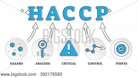 Haccp Labeled Food Control Standard Explained Meaning Outline Diagram Concept. Ingredients Preventiv