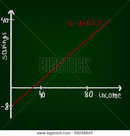 Economics Chart, Drawing On Chalkboard. Education Concept.