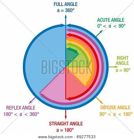 Angles Mathematics