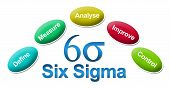 Six Sigma symbol and text surrounded with related factors. poster